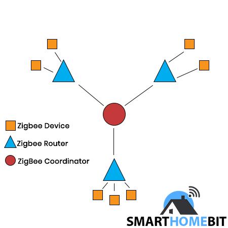 What Is a mesh network Zigbee