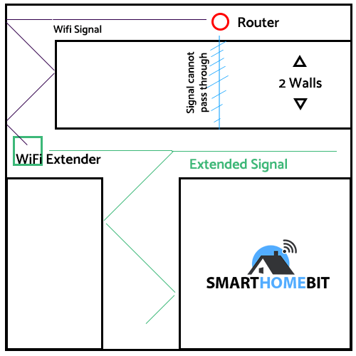 How a WiFi Extender works
