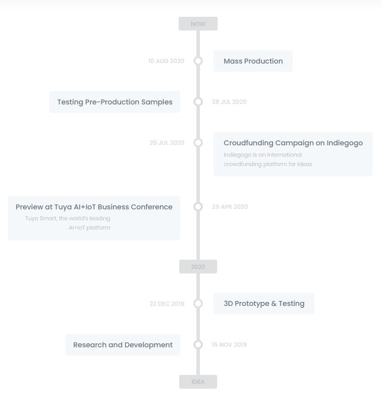AvatarControl AvaCube updates and timeline